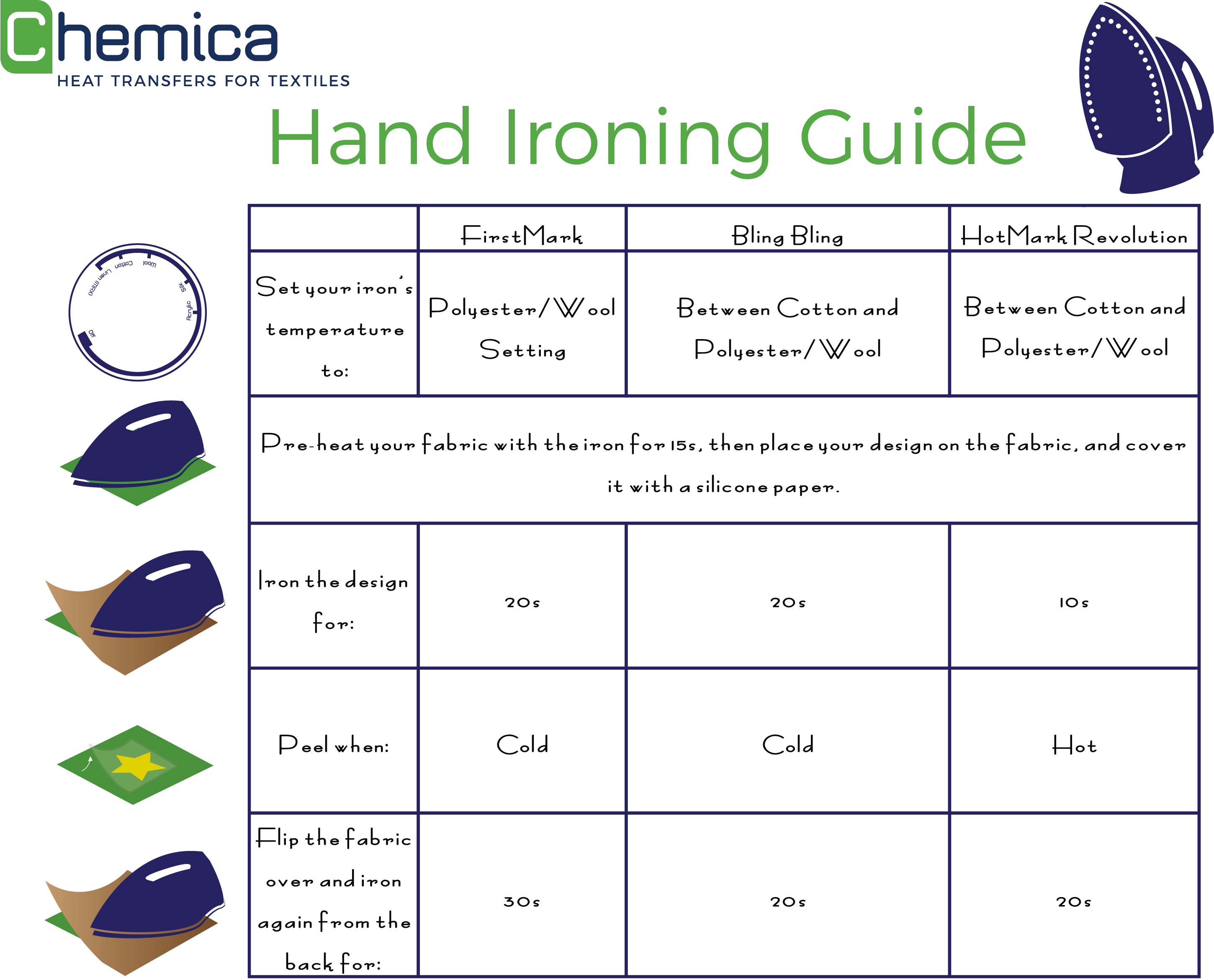 Chemica Hand Iron How-To